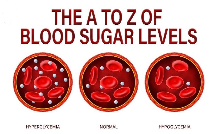 The-A-to-Z-of-Blood-Sugar-Levels-1024x577