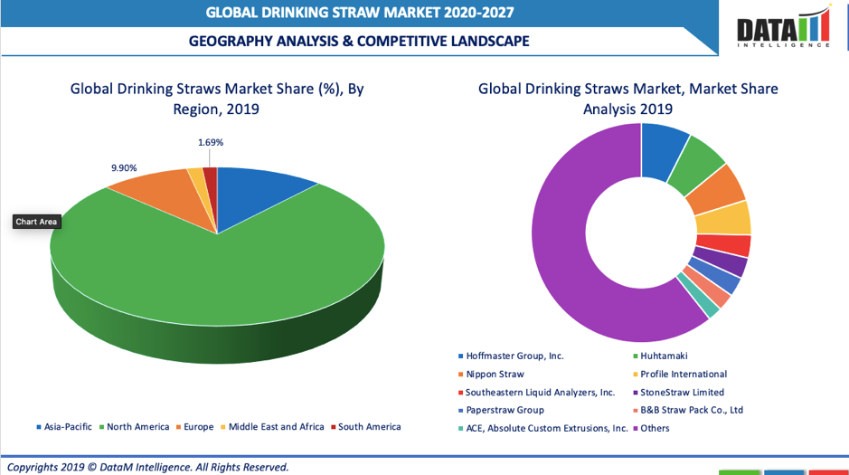 Drinking Straw Geographical Analysis