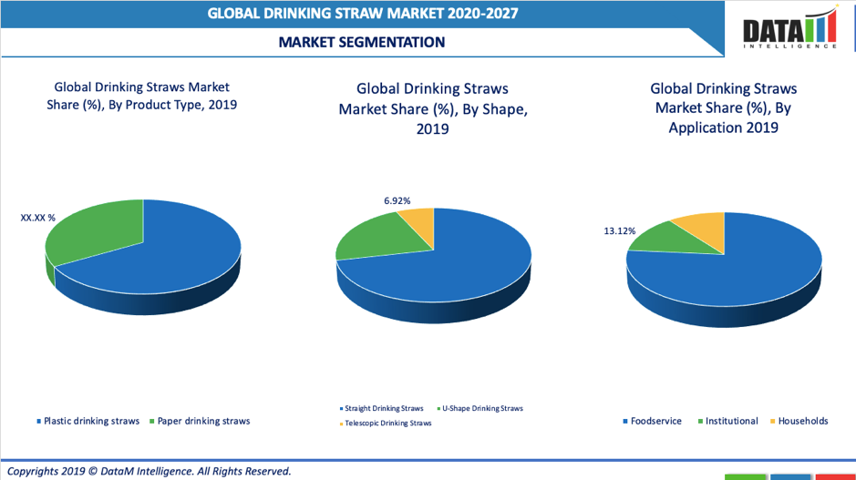 Drinking Straw Market Segmentation