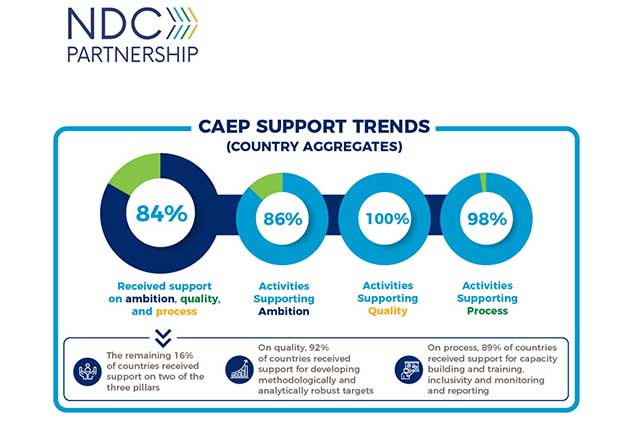 CAEP-Support-Trends_4_
