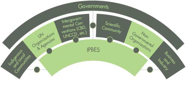 IPBES_